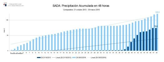 Comparativo_2013_2016_ACUMULADO