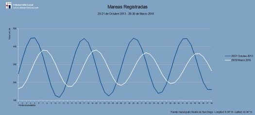 Mareas_comparativo_2013_2016