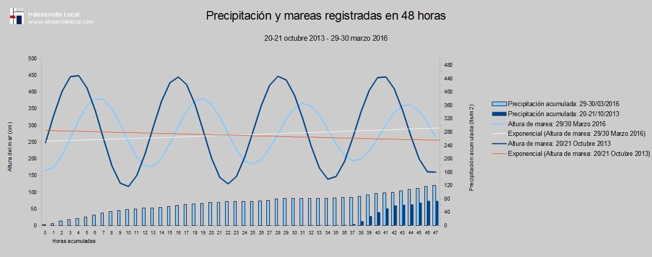 Mareas_precipitación_comparativo_2013_2016